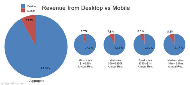 Total revenue from mobile vs desktop