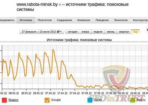 not penguin traffic decrease