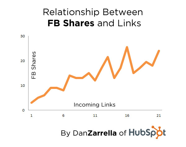 Relationship between FB shares and links