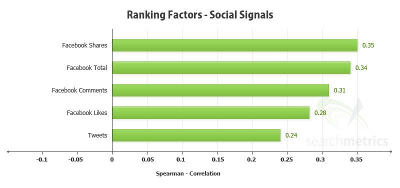 SEO guide: higher SEO ranking via social networks statistics