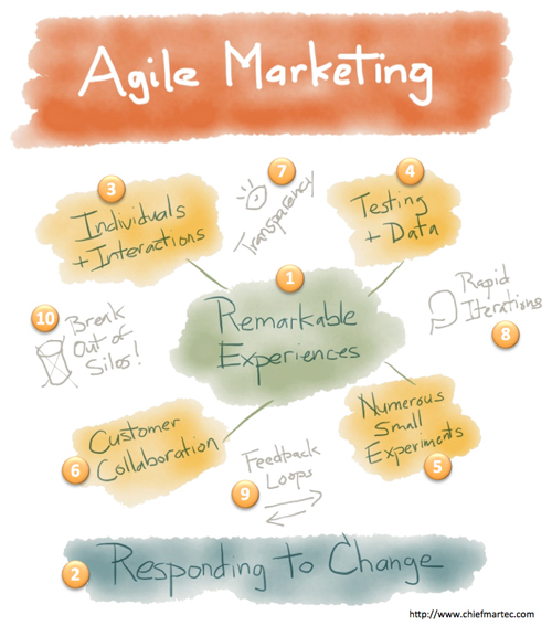 10 Principles of Agile Marketing