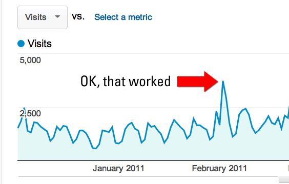 Google Analytics traffic, daily view