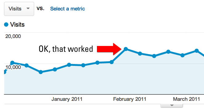Google Analytics traffic - weekly view