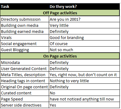 """Marketer's desk on twitter: """"master seo project plan template."""