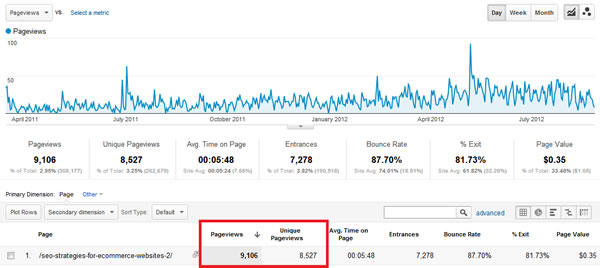eCommerce SEO Strategies Post Traffic 18 months