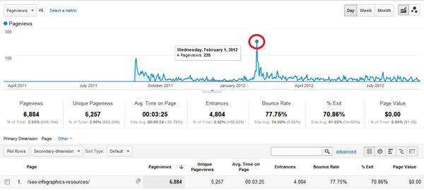 Pinterest Traffic Spike
