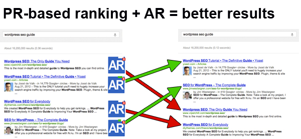 AuthorRank will filter PR-based rankings to provide better results