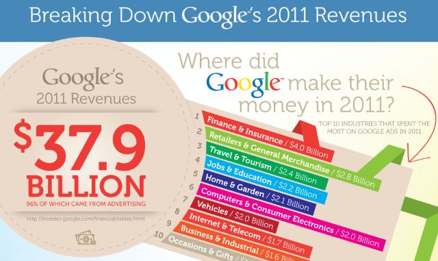 Where Google made Their Money