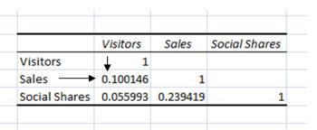 SEO和数据分析的Excel统计