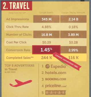 Travel Industry Search Statistics