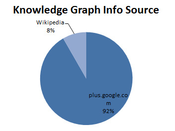 Brand Knowledge Graph info source