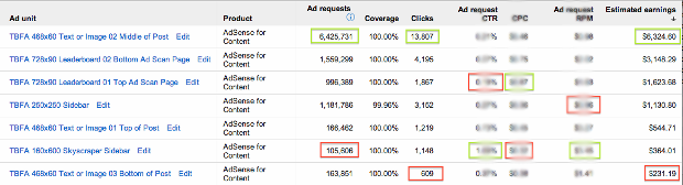How I Made $13,490 50 With Adsense Last November - Moz
