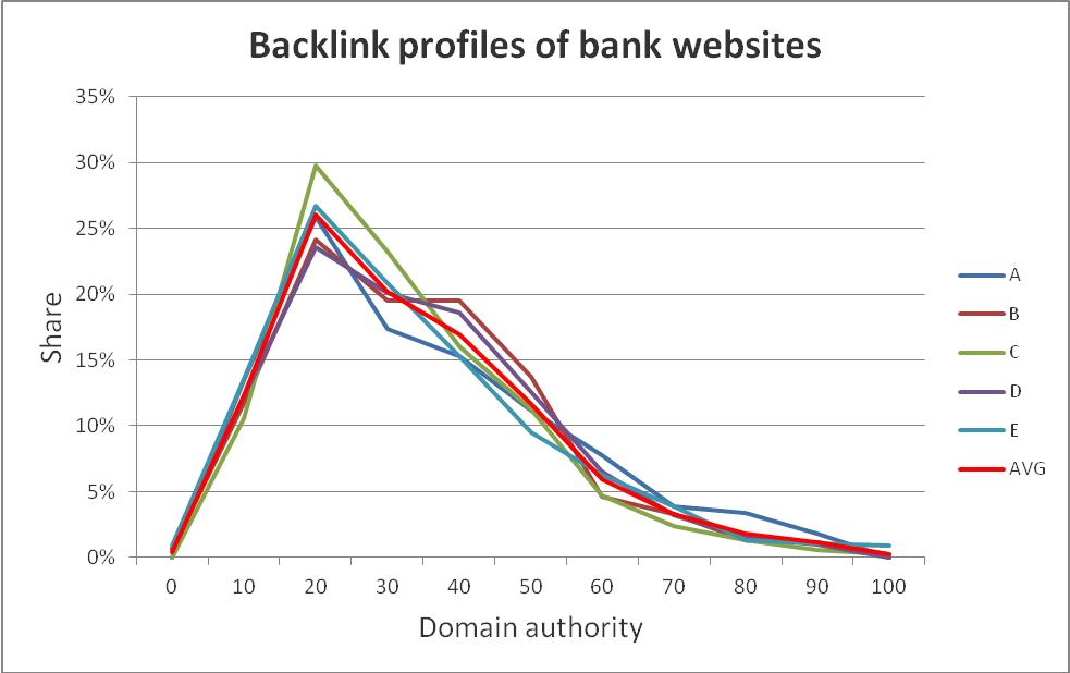 Bank backlink profiles