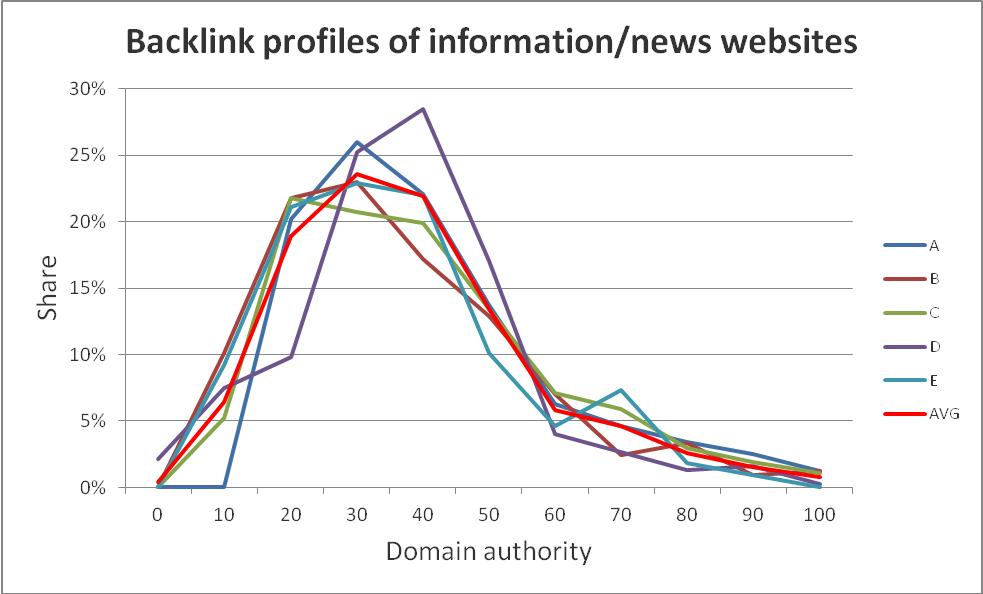 News websites backlink profiles