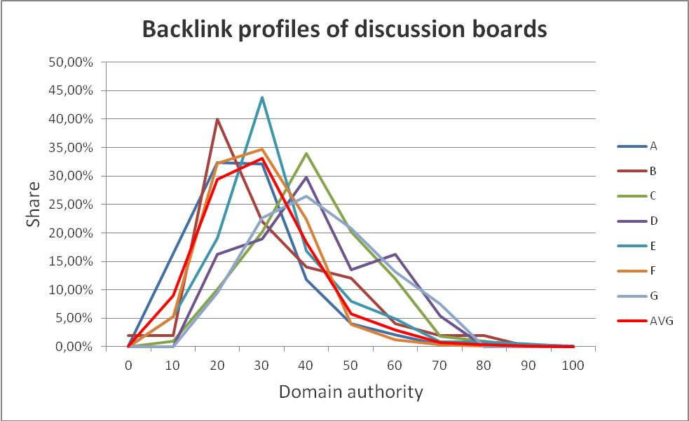 Discussion boards backlink profiles