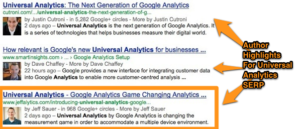 Universal Analytics Google+ Authorship
