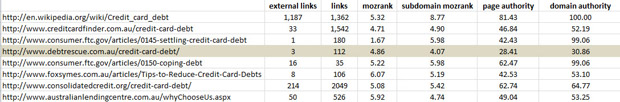 Moz metrics