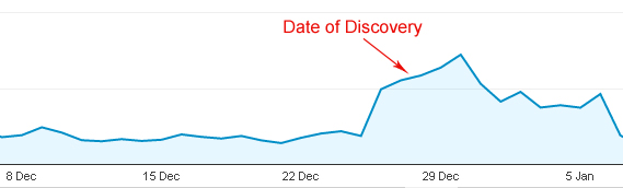 Google Analytics did not show any discernible drops in traffic