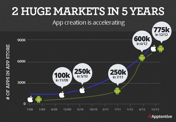 2 Huge Markets - The growth in iOS and Android apps over the past 4 years