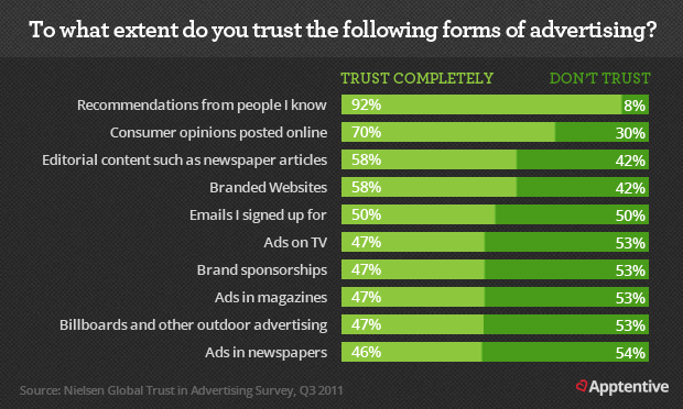 Data on the Most Trusted Advertising Sources for Consumer Decision-Making