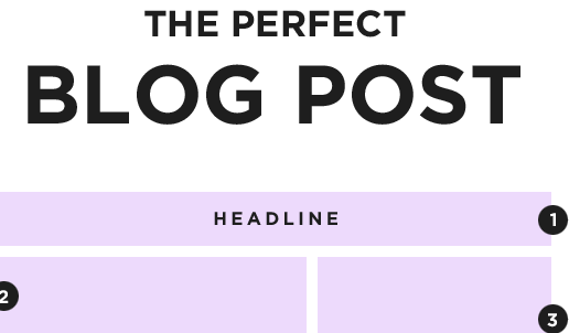 Perfect Blog Post