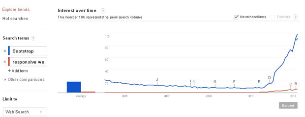 Google Trends Responsive vs Bootstrap