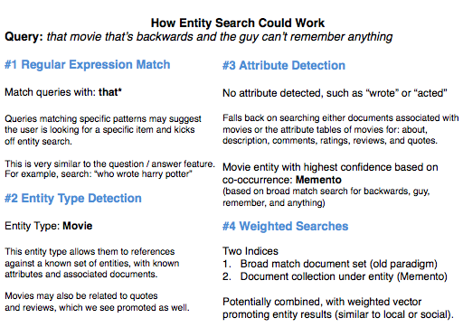 How Entity Search Could Work - Justin Briggs