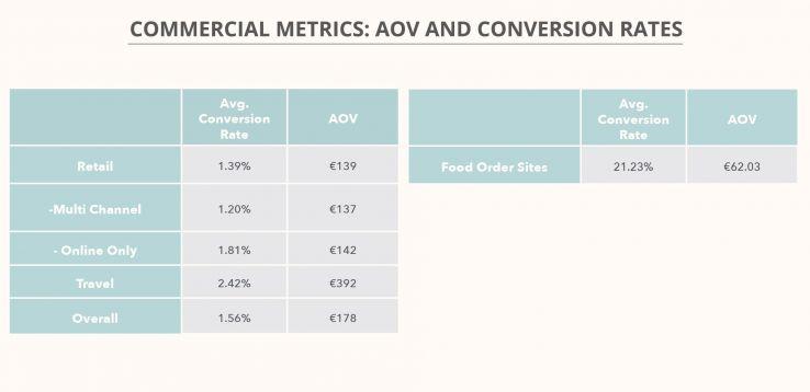 The E-Commerce Benchmark KPI Study 2017: 15 Essential Takeaways - Moz