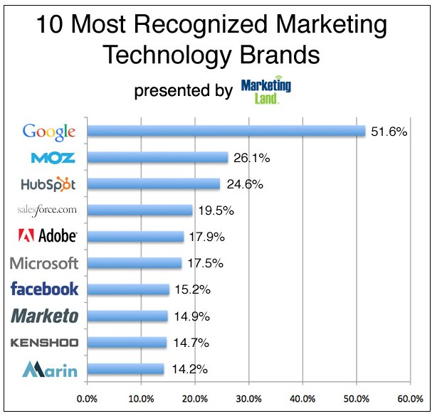 Search Engine Land Most Recognized Brands