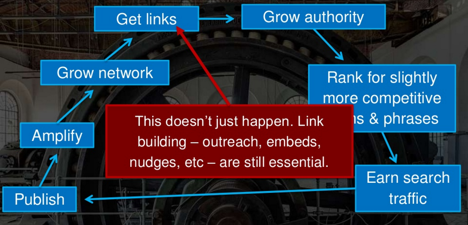 rand searchlove link building slide.png
