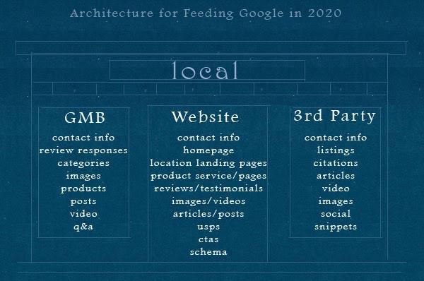 Imagem que detalha a arquitetura local do SEO, incluindo o que você deve colocar no GMB, no site e por meio de terceiros (tudo está detalhado no texto abaixo)