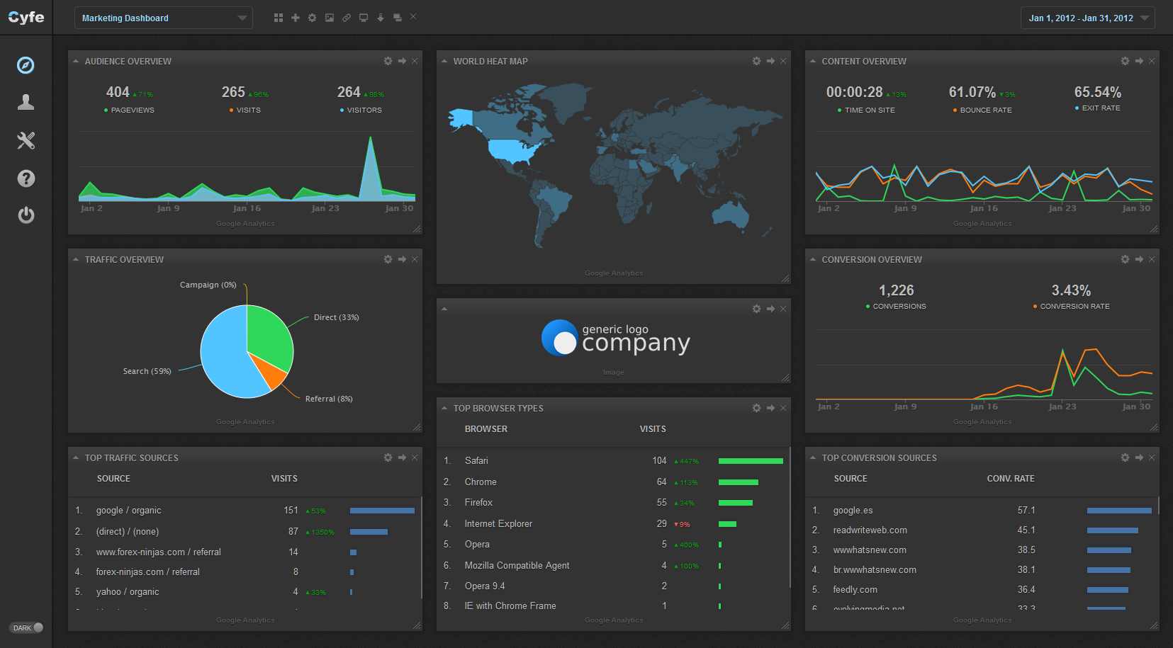 Actionable Metrics To Track On Your Marketing Dashboard YouMoz Moz - Performance metrics dashboard template