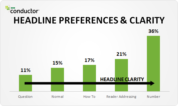 Headline preferences and clarity comparison chart by conductor - Hotcopy
