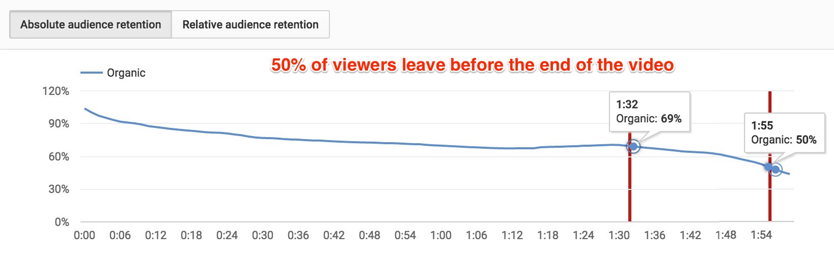 drop in viewers