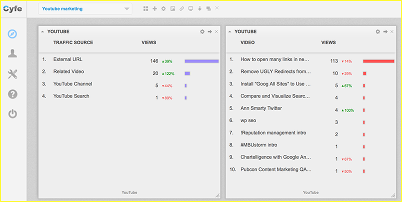 Cyfe Youtube marketing dashboard