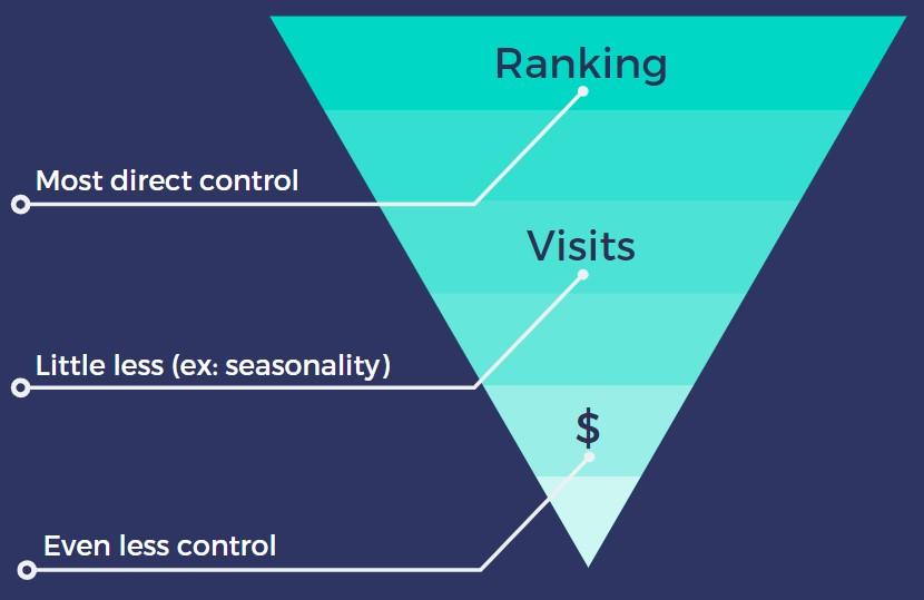 深圳SEO:7个经过验证的SEO报告,促进客户续费的实战经验-第4张图片