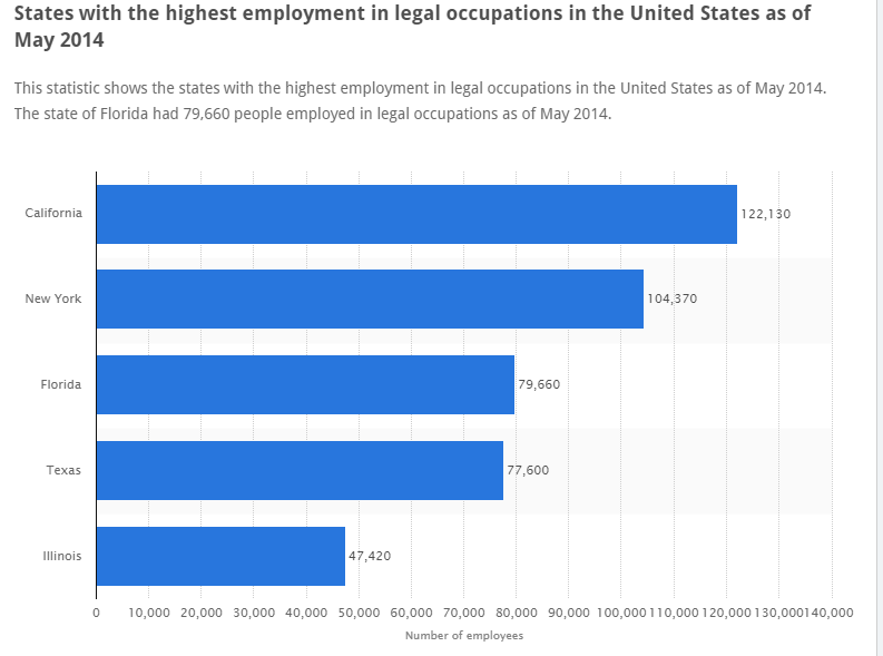 states with the highest employment in law.png