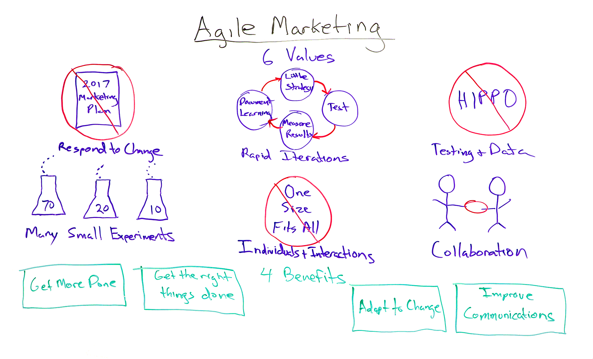 https://moz.com/blog/6-values-agile-marketing-whiteboard-friday