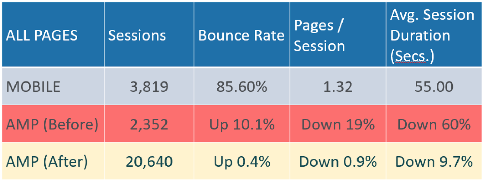 AMP SEO - Should you AMP-lify your site in 2018? - Moz