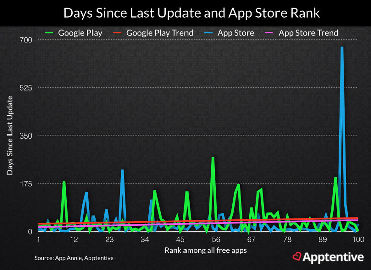 How update frequency correlates with app store rank