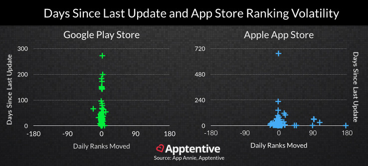How update frequency correlates with app store ranking volatility