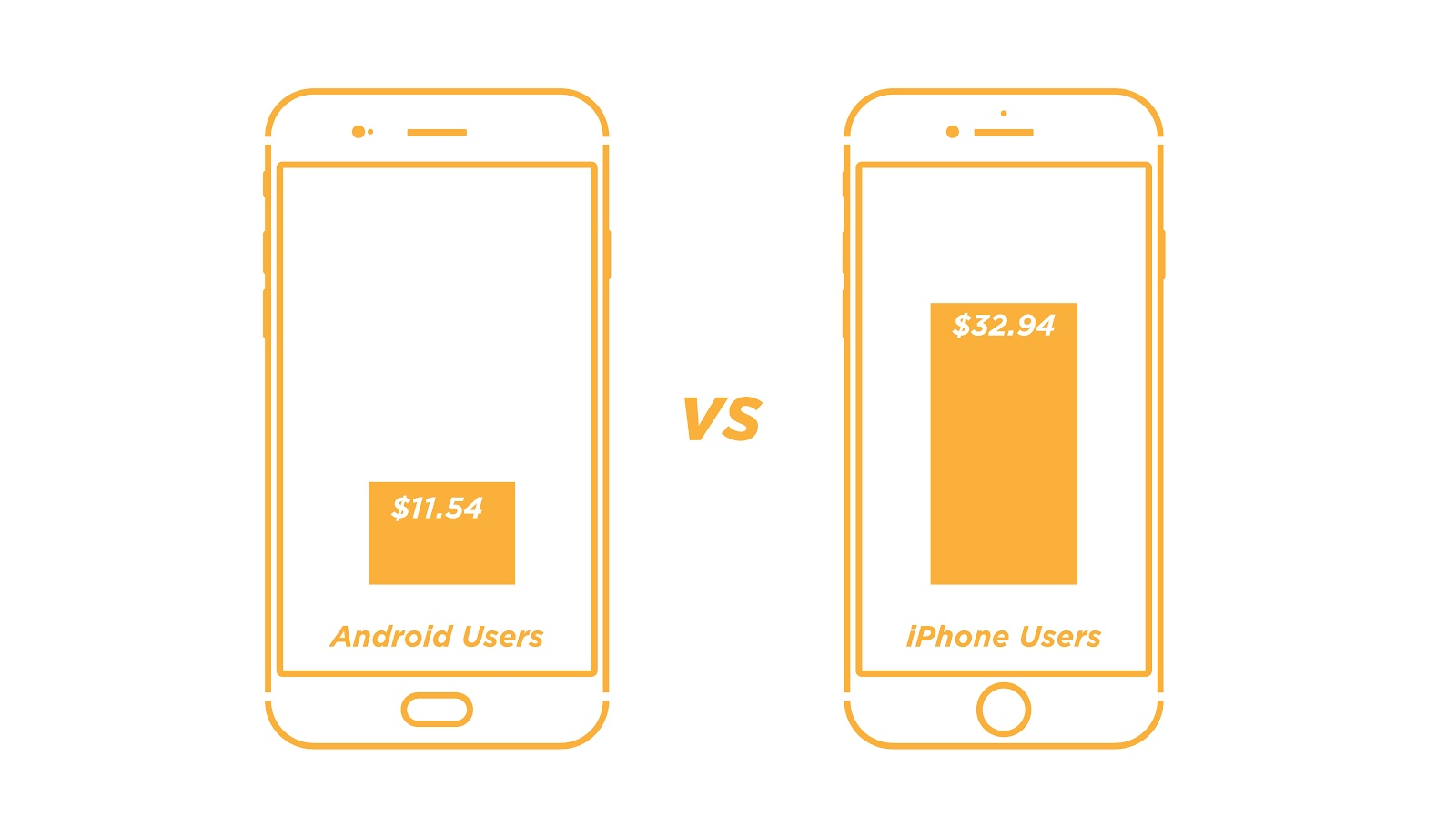 iPhone vs Android: Which Users Have the Highest AOV? - Moz