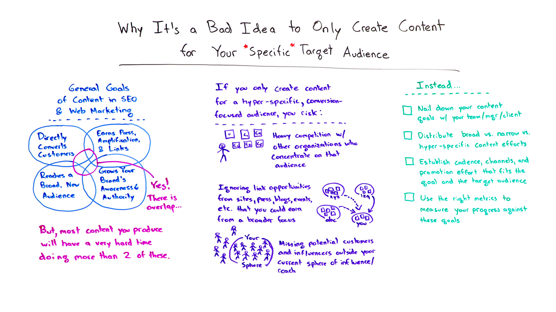 why it's a bad idea to only create content for your specific target