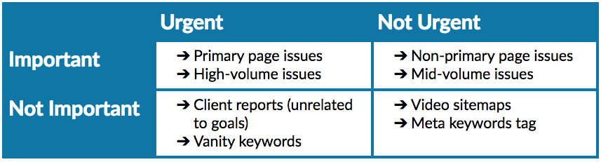 Rewriting the Beginner's Guide to SEO, Chapter 7: Measuring, Prioritizing, & Executing SEO 2