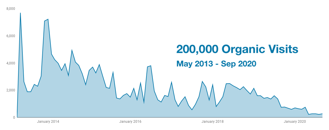 Behind the SEO: Launching Our New Guide — How to Rank