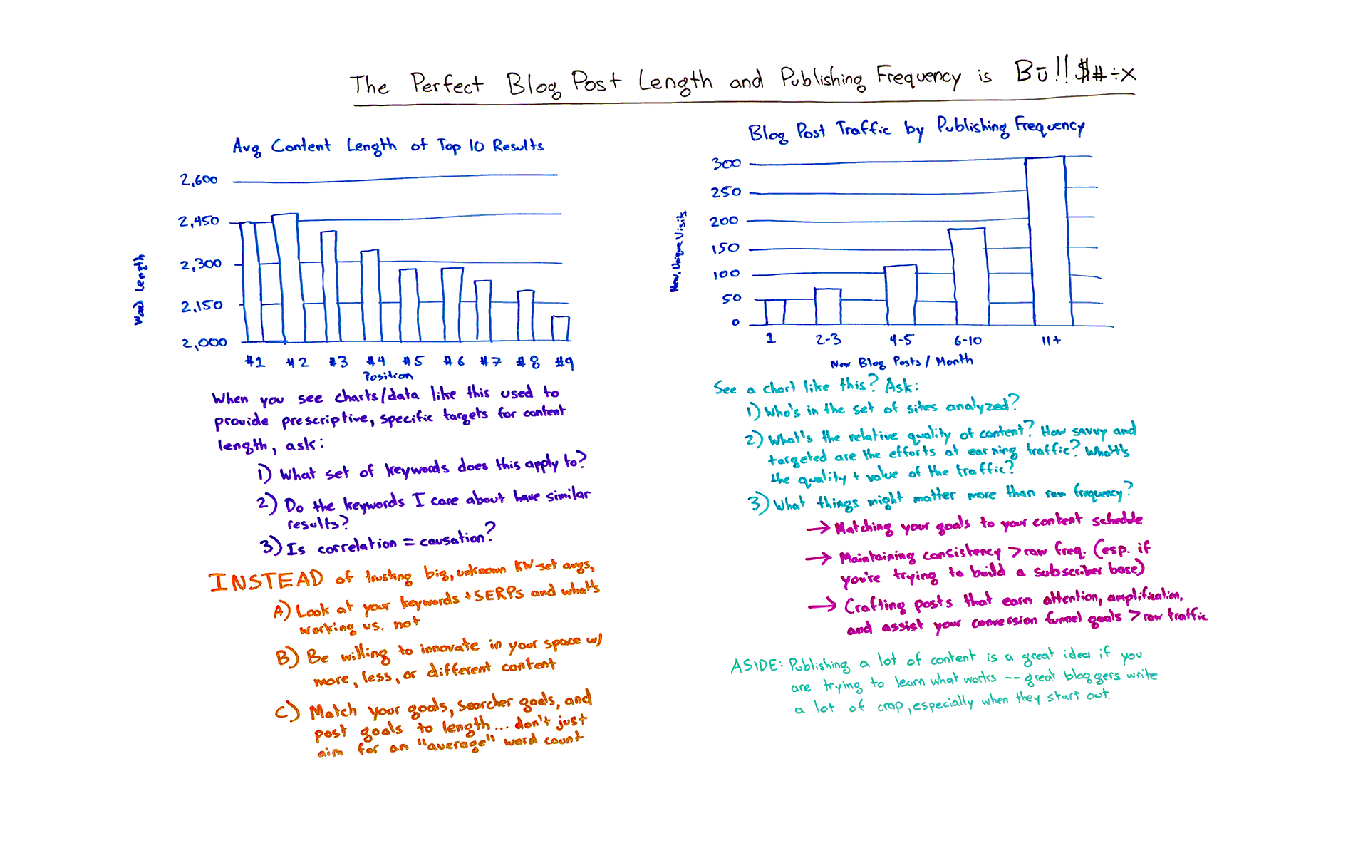 the perfect blog post length and frequency