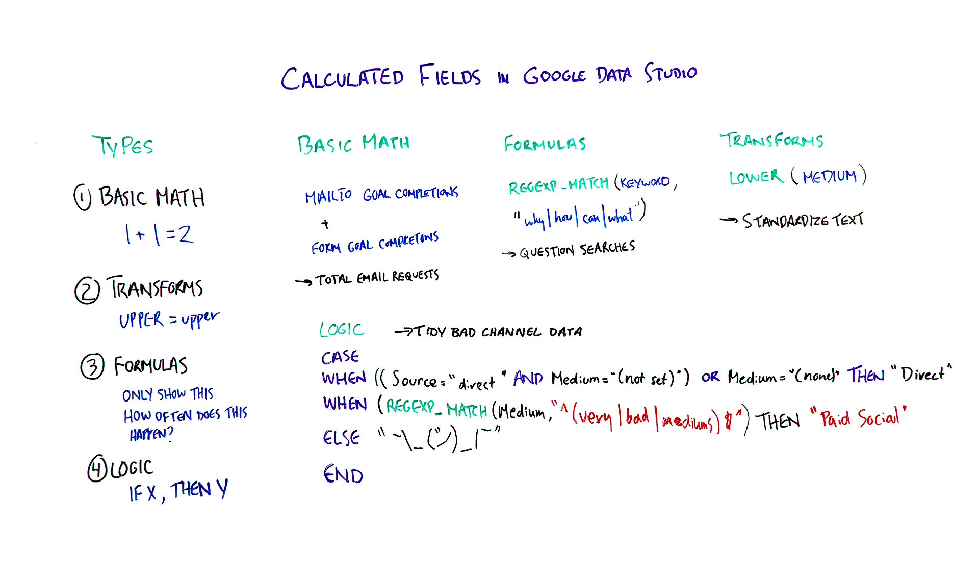 Calculated Fields in Google Data Studio - Whiteboard Friday
