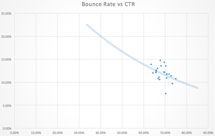 Bounce vs CTR Scatter