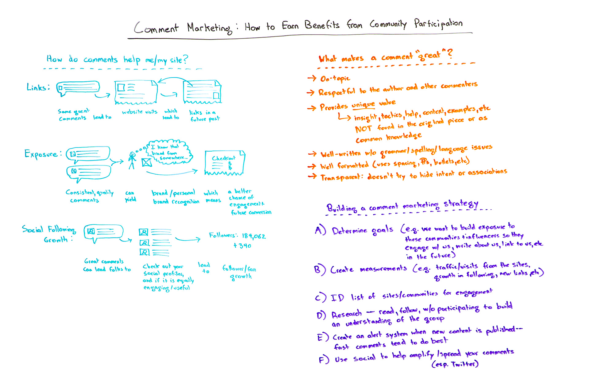 Comment Marketing  How to Earn Benefits from Community Participation - Moz 41f19b4ed5f3