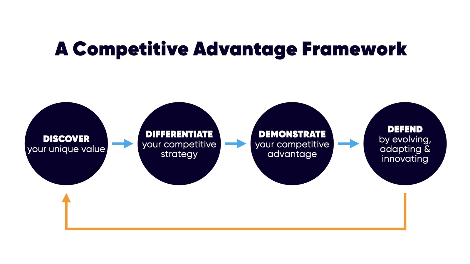 Competitive Advantage in a Commoditized Industry 6
